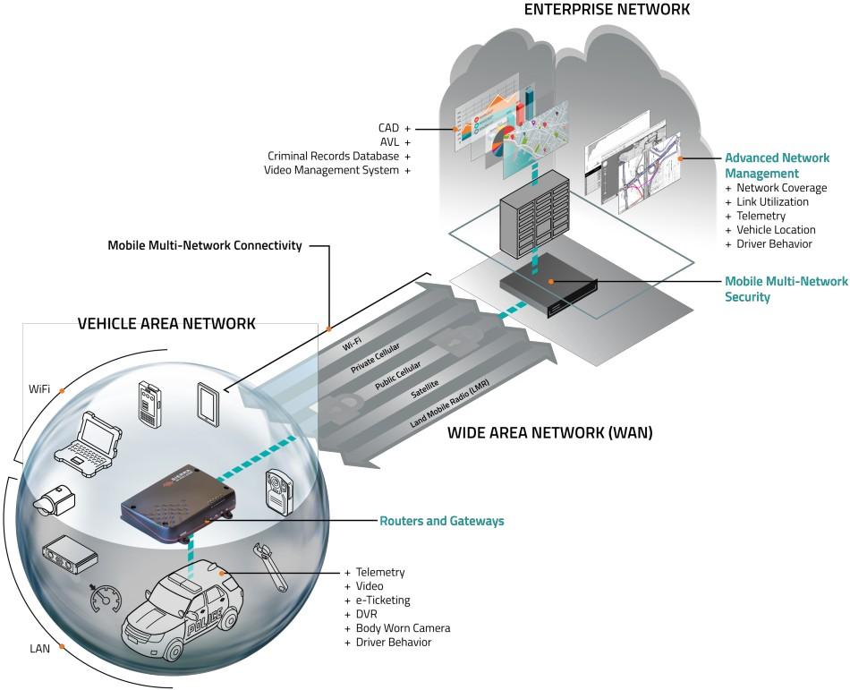 Sierra Wireless AirLink MG90